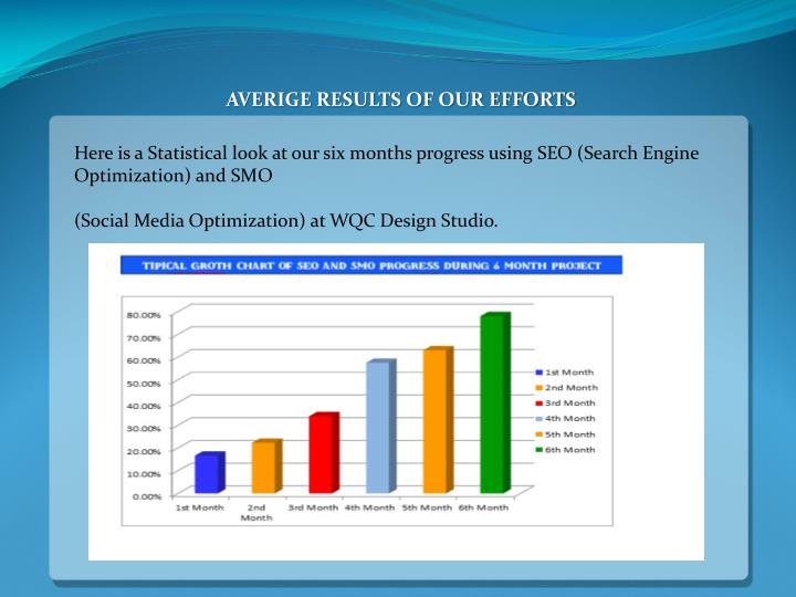 AVERIGE RESULTS OF OUR EFFORTS