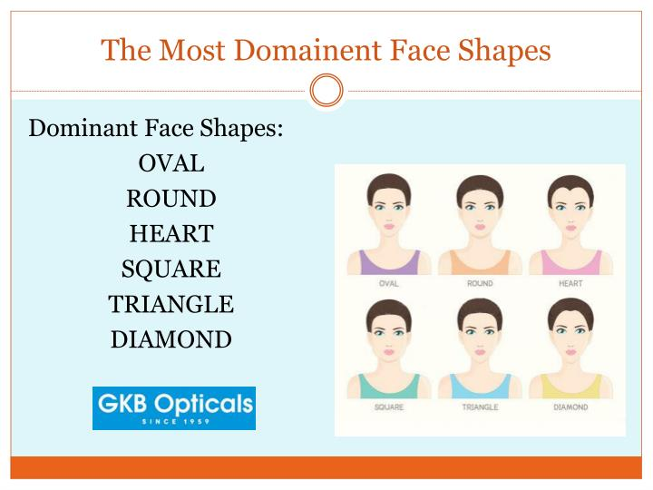 The most domainent face shapes