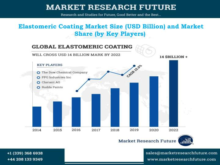 Elastomeric coating market size usd billion and m arket share by key players