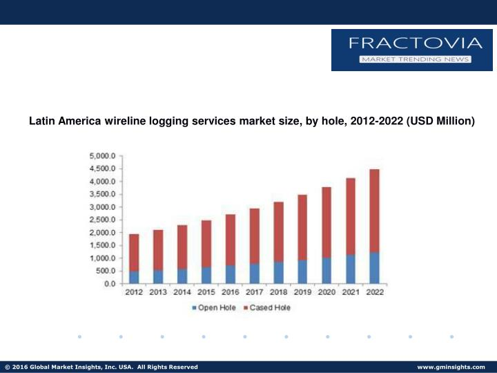 Latin America wireline logging services market size, by hole, 2012-2022 (USD Million)
