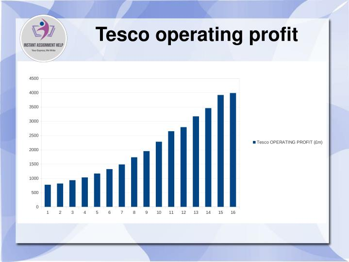 Tesco operating profit