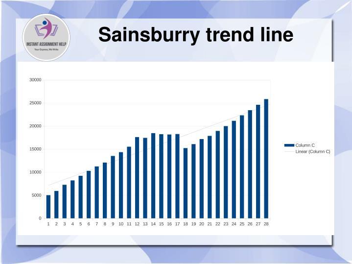 Sainsburry trend line