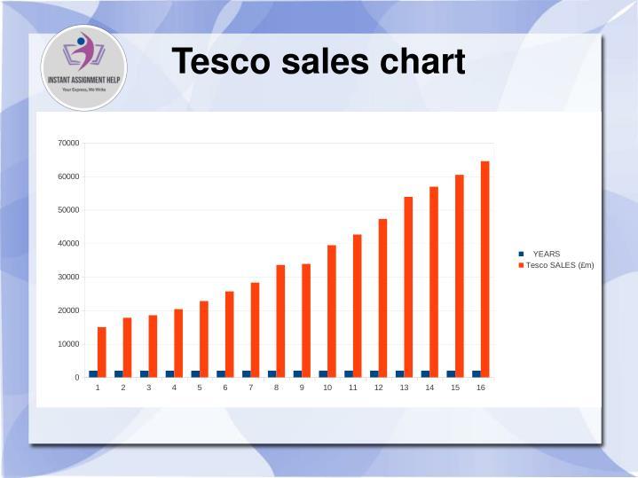 Tesco sales chart