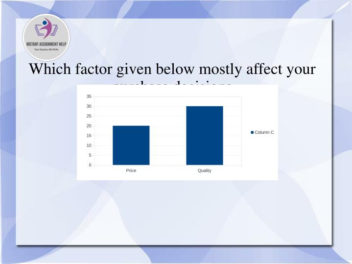 Which factor given below mostly affect your purchase decisions