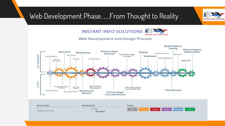Web Development Phase….From Thought to Reality