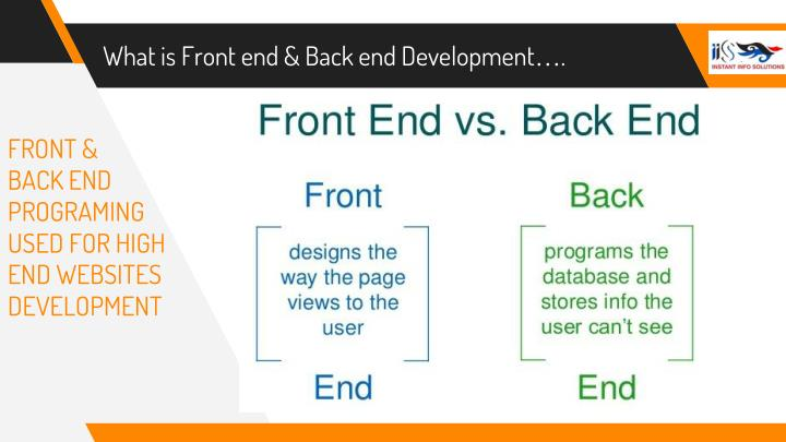 What is Front end & Back end Development….