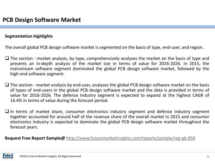 PCB Design Software Market