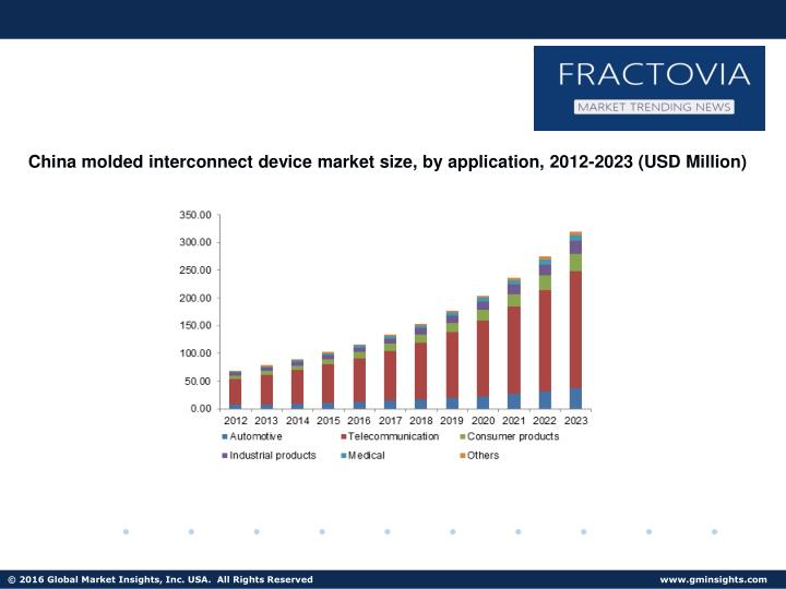 China molded interconnect device market size, by application, 2012-2023 (USD Million)