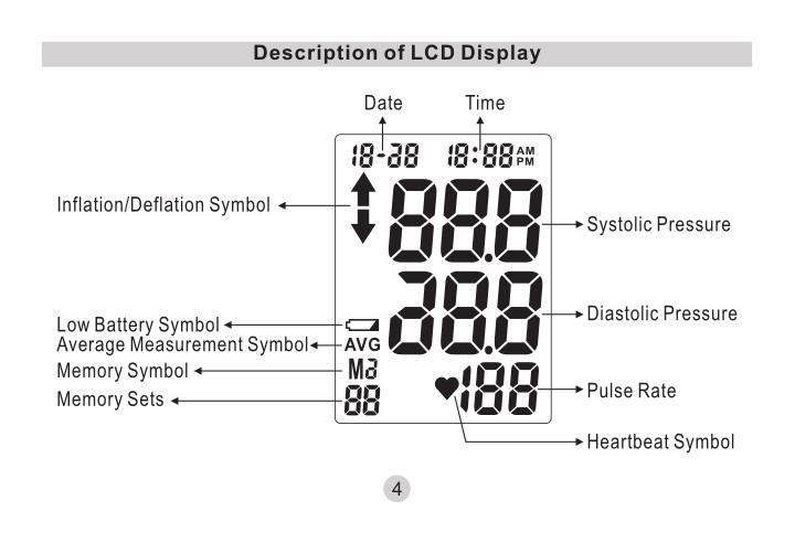 Description of LCD Display