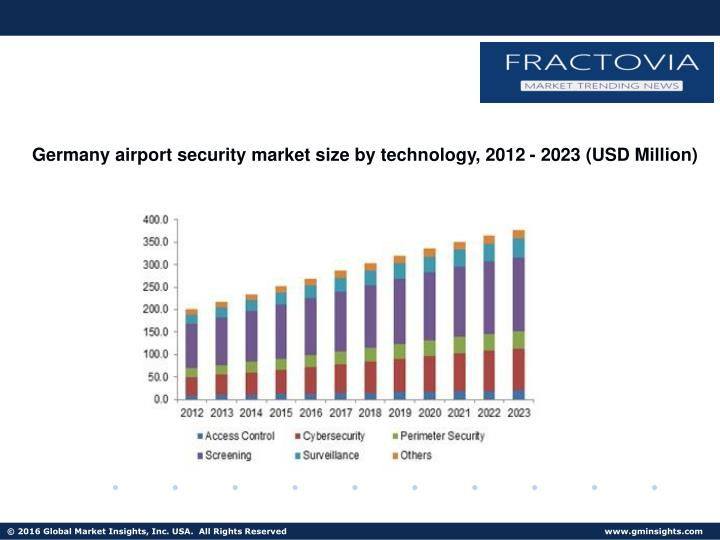 Germany airport security market size by technology, 2012 - 2023 (USD Million)