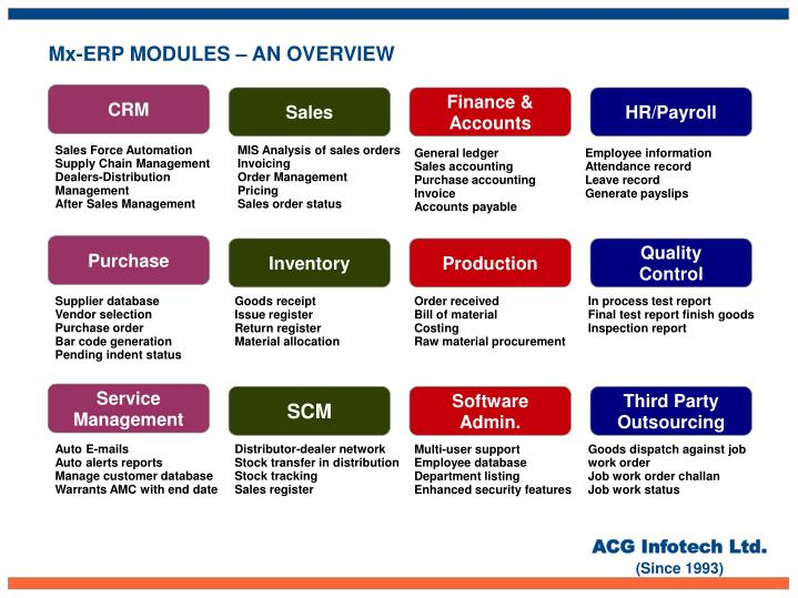 Mx-ERP MODULES – AN OVERVIEW