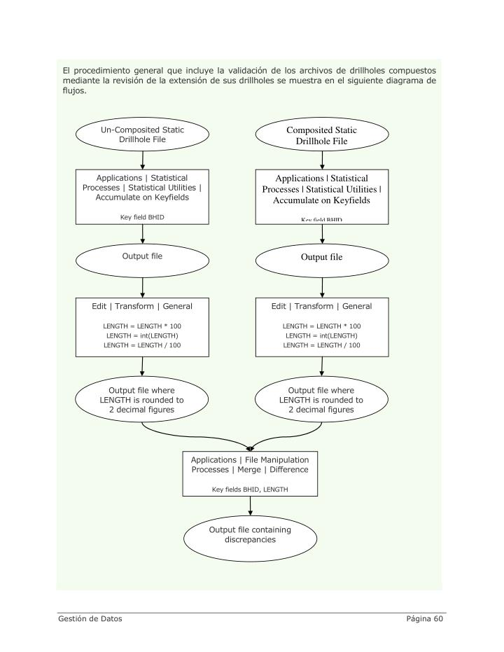 El procedimiento general que incluye la validación de los archivos de drillholes compuestos
