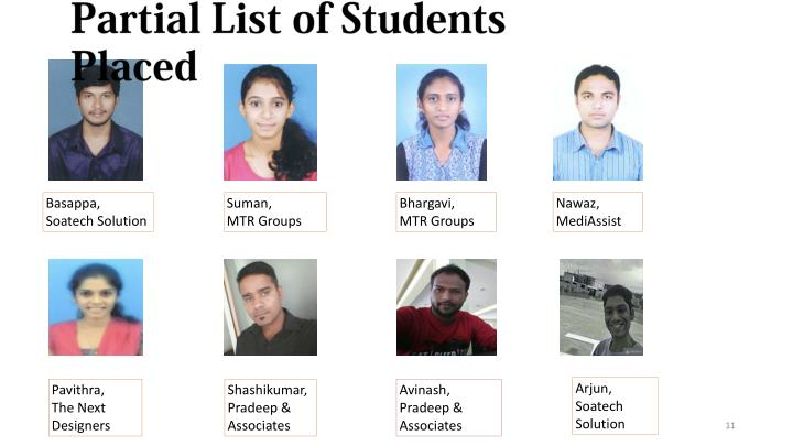 Partial List of Students Placed