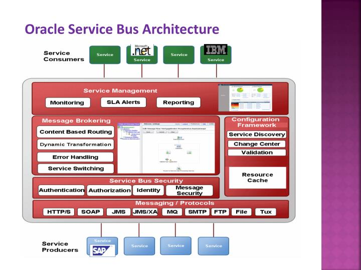 Oracle Service Bus Architecture