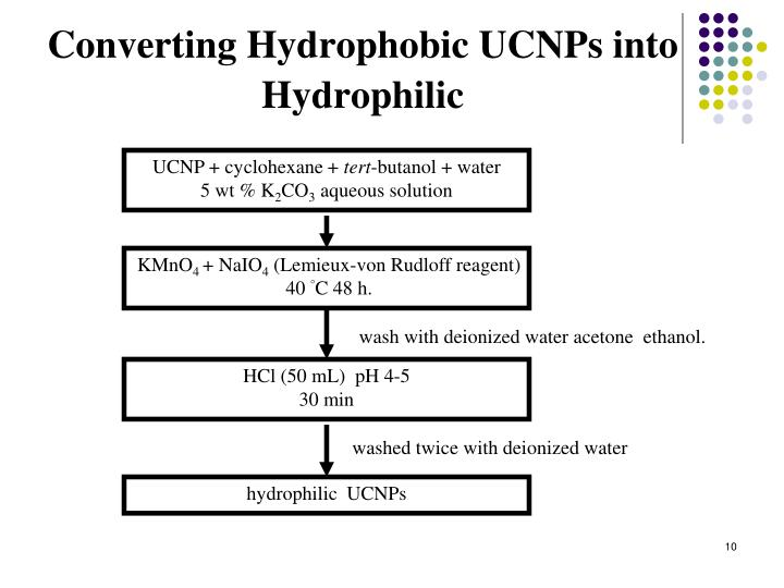 Converting Hydrophobic UCNPs into Hydrophilic