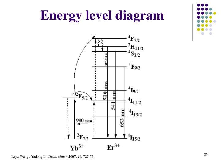Energy level diagram