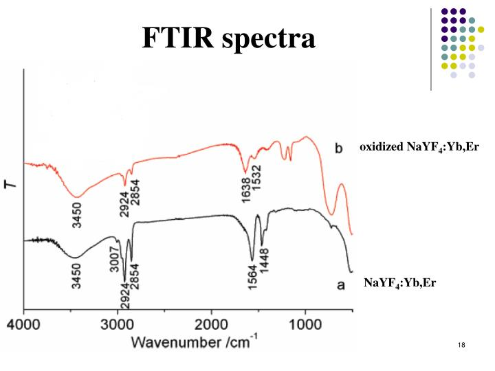 FTIR spectra