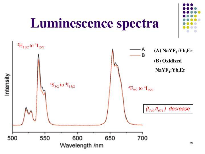 Luminescence spectra
