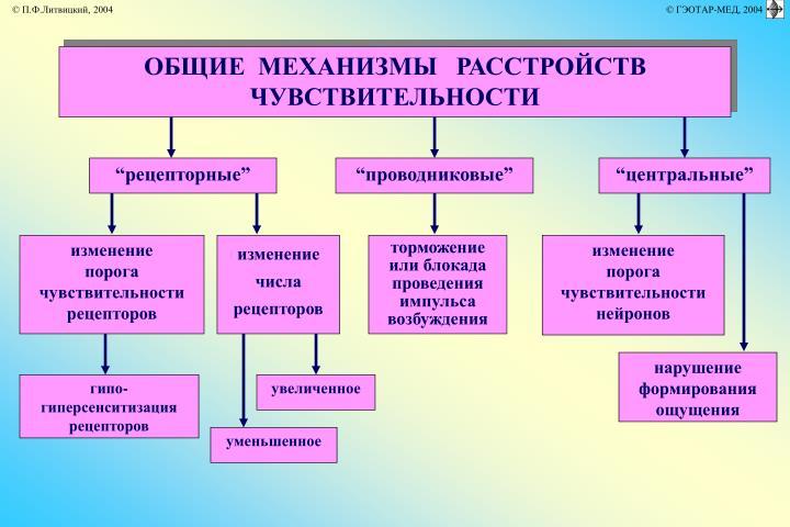 ОБЩИЕ  МЕХАНИЗМЫ   РАССТРОЙСТВ