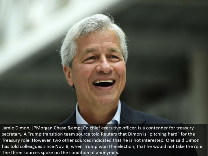 "Jamie Dimon, JPMorgan Chase & Co CEO, is a contender for treasury secretary. A Trump move group source told Reuters that Dimon is ""pitching hard"" for the Treasury part. Be that as it may, two different sources demonstrated that he is not intrigued. One said Dimon has told associates since Nov. 8, when Trump won the race, that he would not play the part. The three sources talked on the state of anonymity."