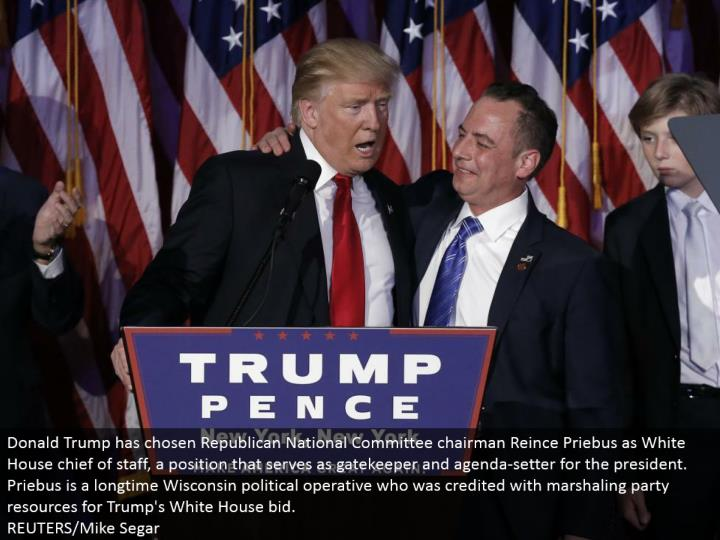 Donald Trump has picked Republican National Committee administrator Reince Priebus as White House head of staff, a position that serves as guardian and plan setter for the president. Priebus is a long-term Wisconsin political agent who was credited with marshaling party assets for Trump's White House offer. REUTERS/Mike Segar