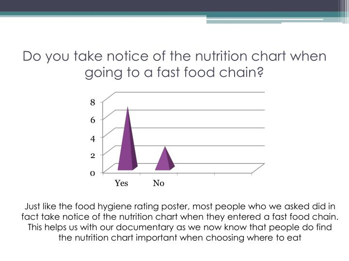 Do you take notice of the nutrition chart when going to a fast food chain?