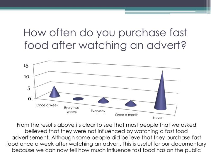 How often do you purchase fast food after watching an advert?