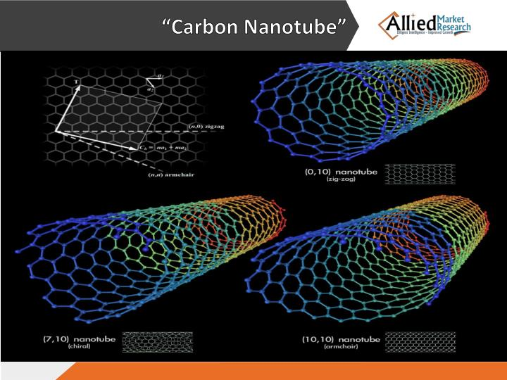 """Carbon Nanotube"""