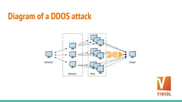 Diagram of a DDOS attack