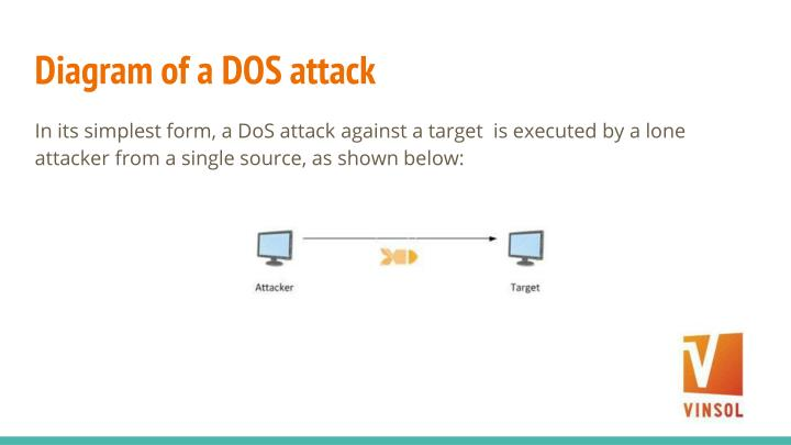 Diagram of a DOS attack