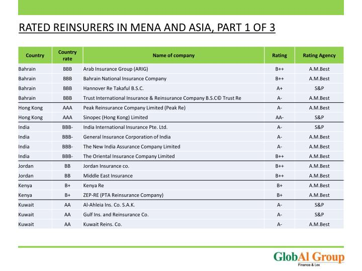RATED REINSURERS IN MENA AND ASIA, PART 1 OF 3