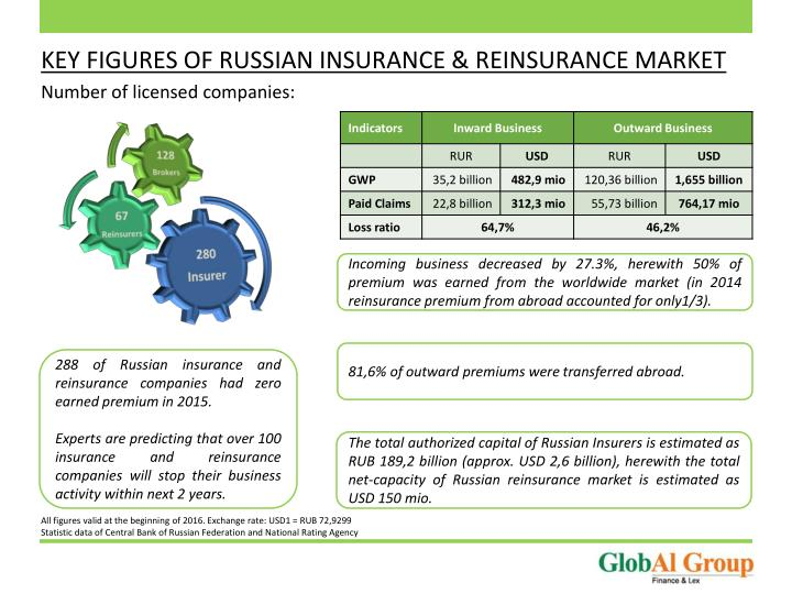 KEY FIGURES OF RUSSIAN INSURANCE & REINSURANCE MARKET