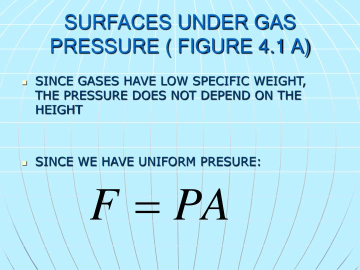 SURFACES UNDER GAS PRESSURE ( FIGURE 4.1 A)