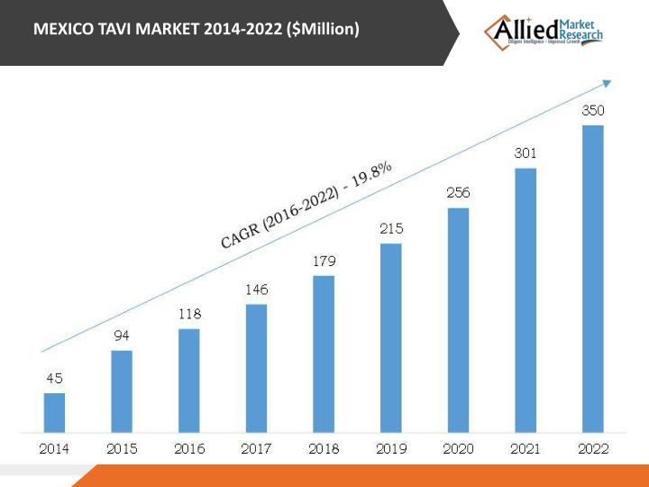 MEXICO TAVI MARKET 2014‐2022 ($Million)
