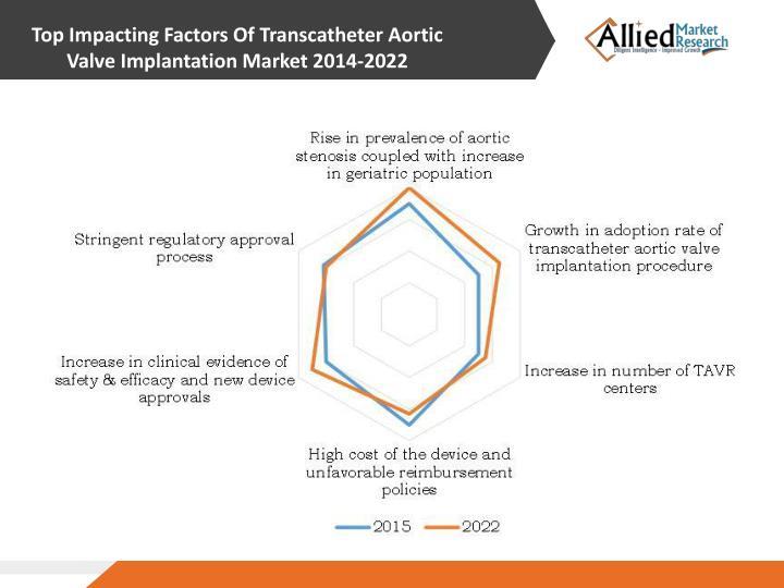 Top Impacting Factors Of