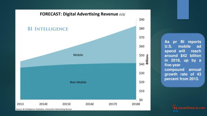As pr BI reports U.S. mobile ad spend will  reach around $42 billion in 2018, up by a five-year com...