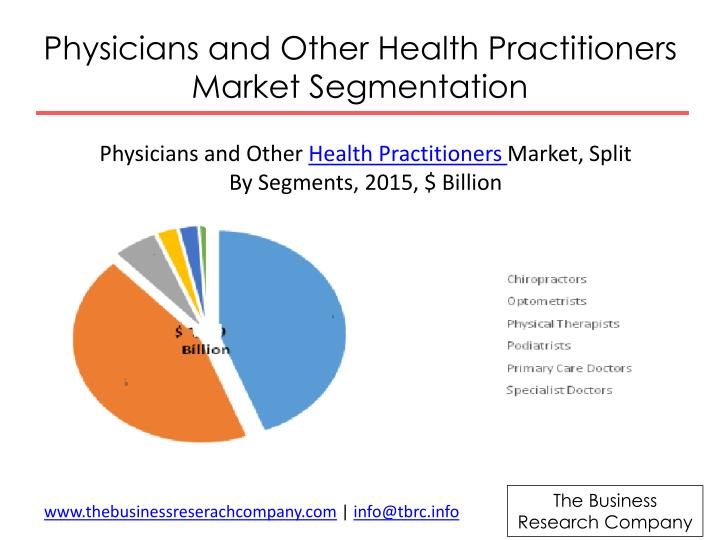 Physicians and Other Health Practitioners Market