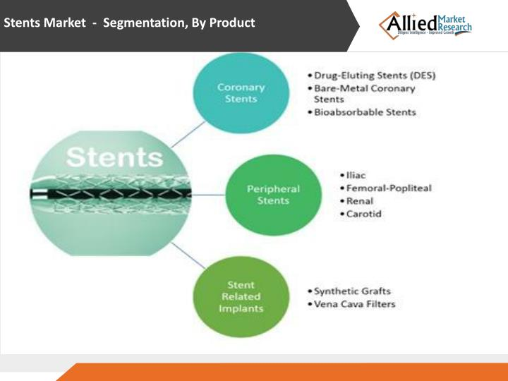 Stents Market - Segmentation, By Product