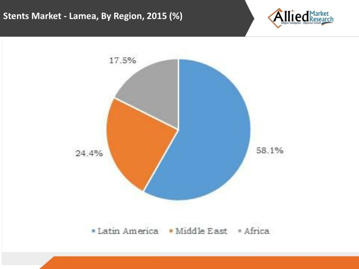 Stents Market - Lamea, By Region, 2015 (%)