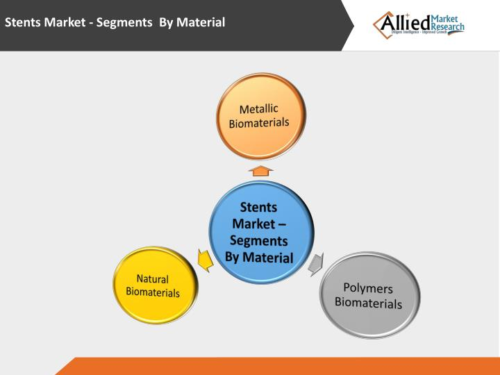 Stents Market - Segments  By Material