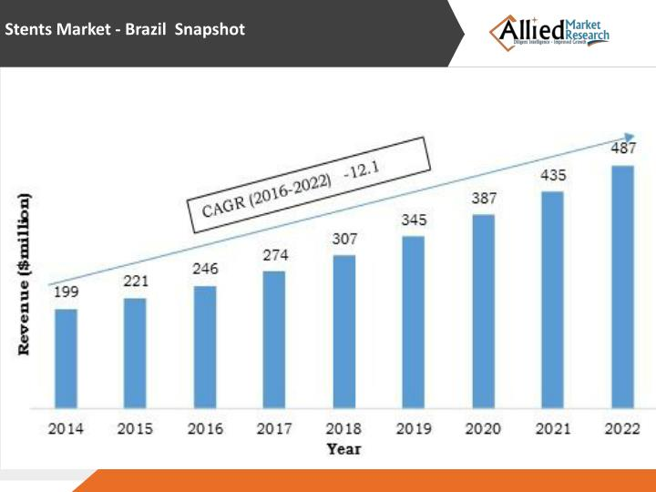 Stents Market - Brazil  Snapshot