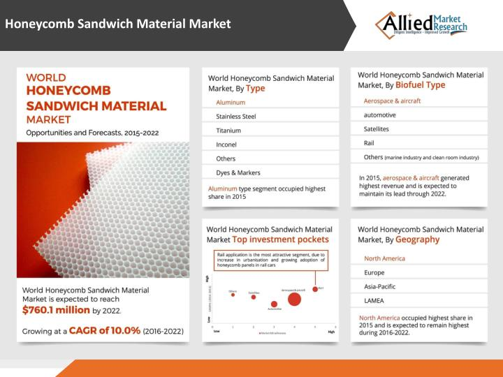 Honeycomb Sandwich Material Market