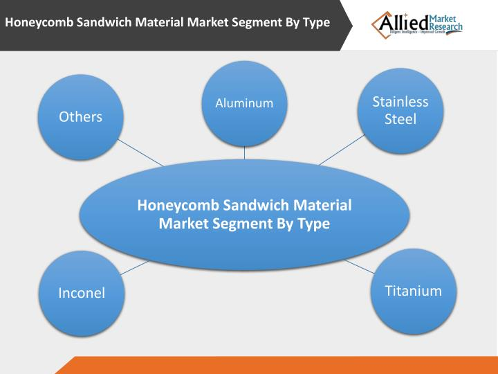 Honeycomb Sandwich Material Market Segment By Type