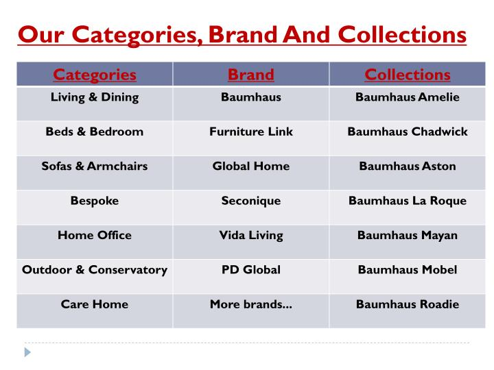 Our Categories, Brand And Collections