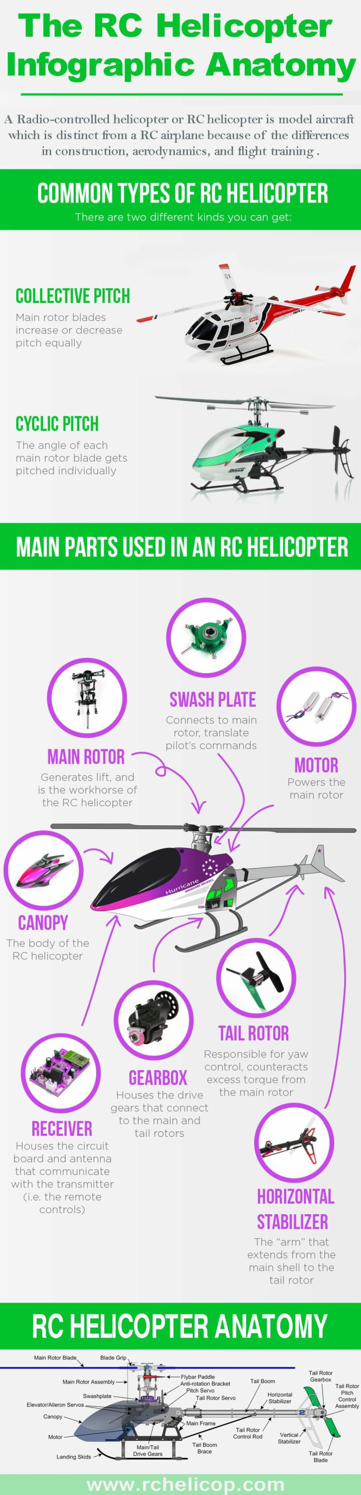 Best rc helicopter infographic anatomy