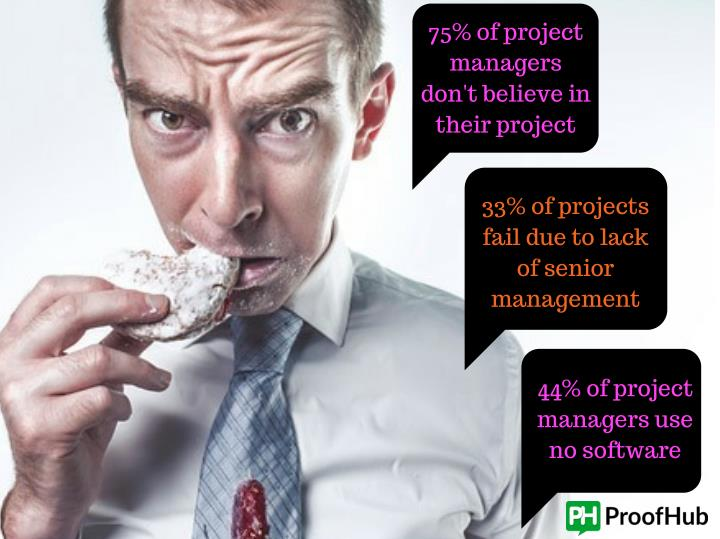 75% of project