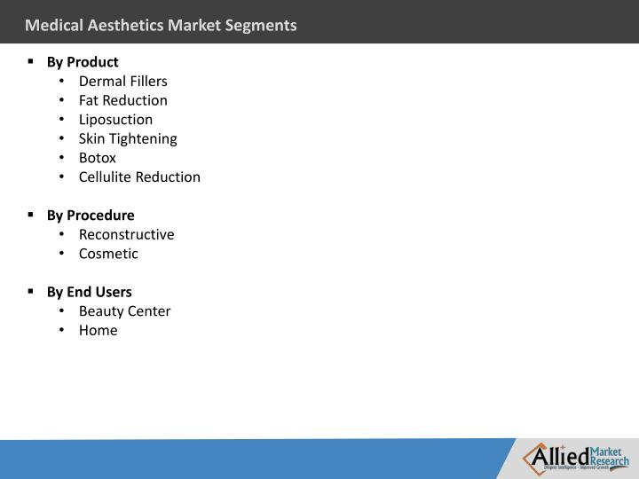 Medical Aesthetics Market Segments
