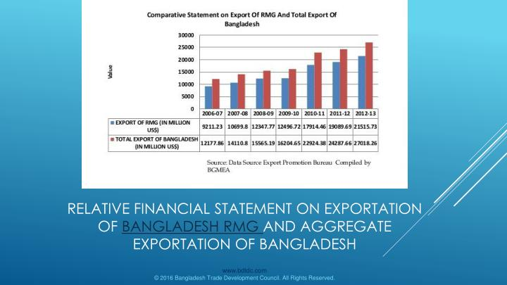 Relative Financial statement on Exportation of