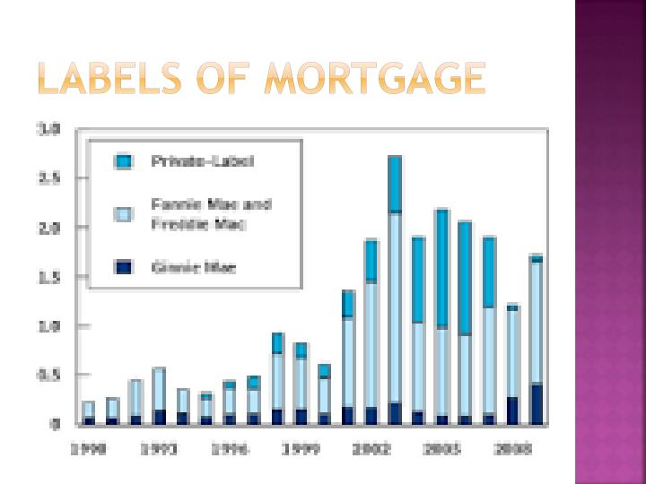 Labels of Mortgage