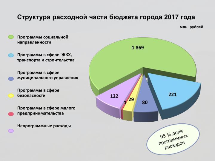 Структура расходной части бюджета города 2017 года